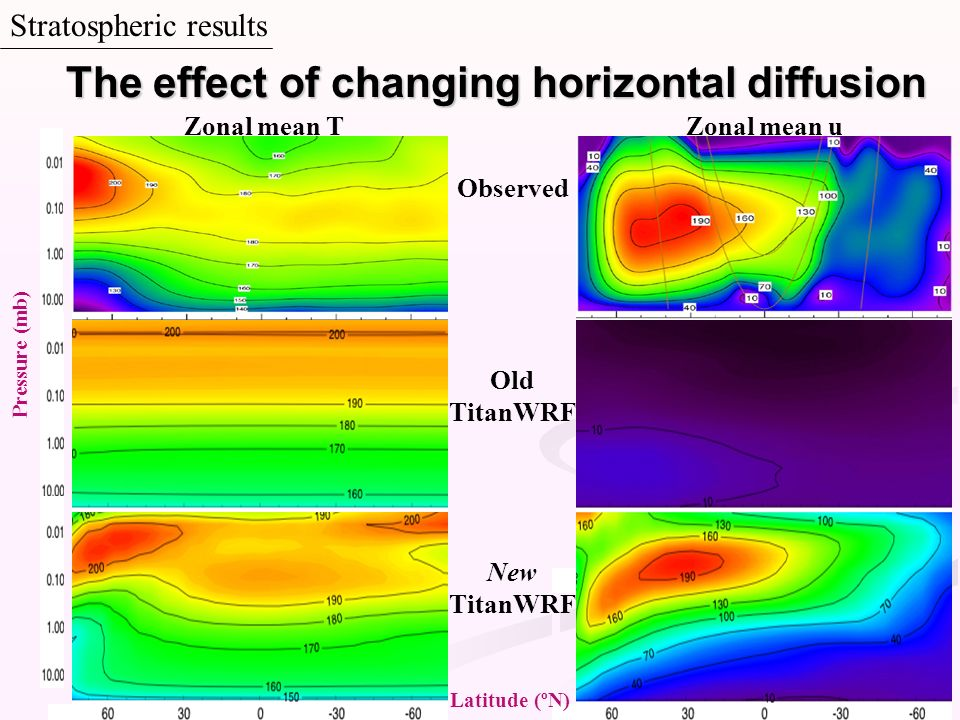 The effect of changing horizontal diffusion