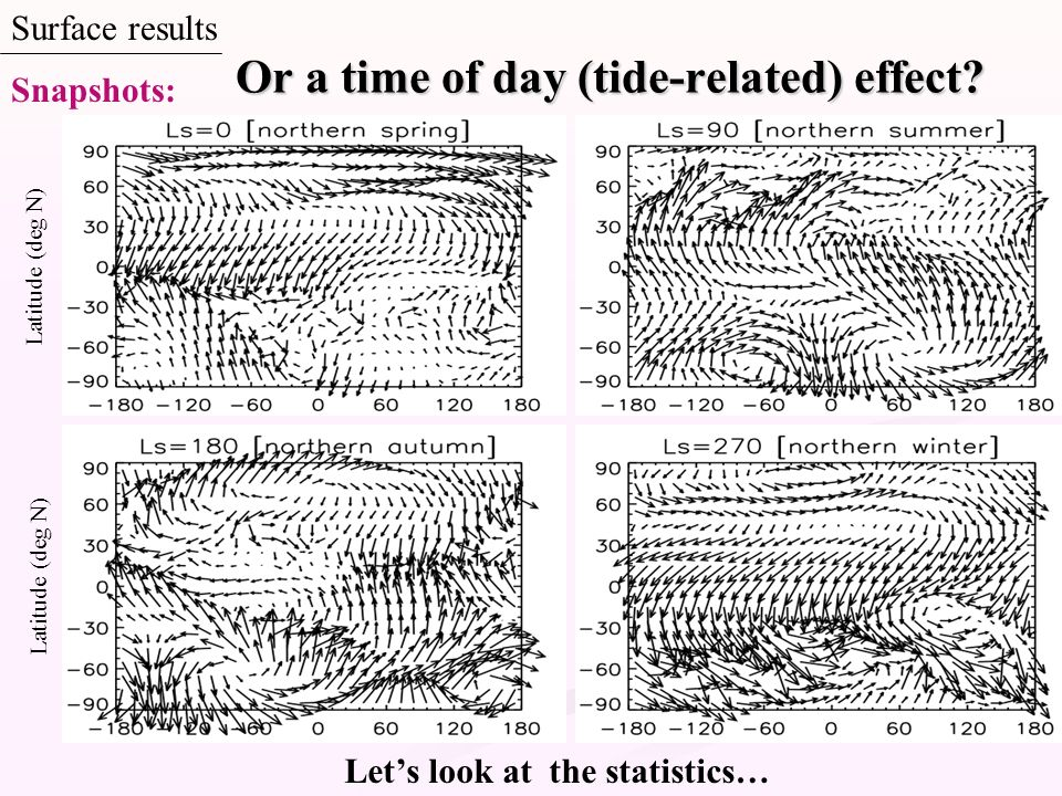 Or a time of day (tide-related) effect