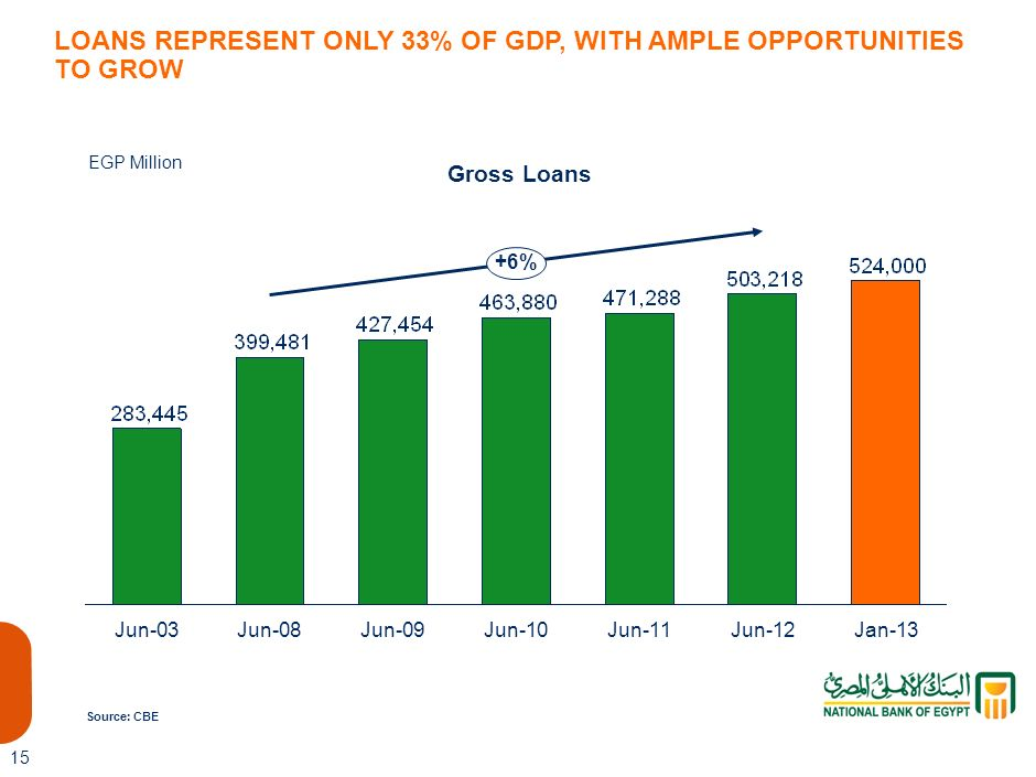 LOANS REPRESENT ONLY 33% OF GDP, WITH AMPLE OPPORTUNITIES TO GROW