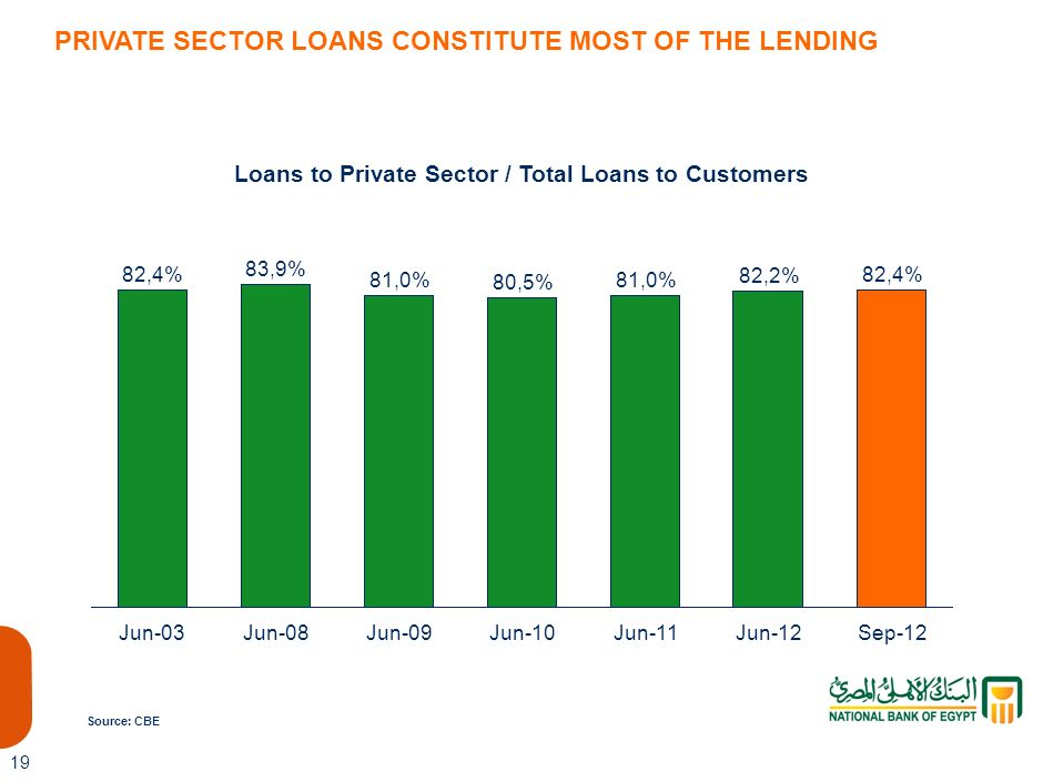 Loans to Private Sector / Total Loans to Customers