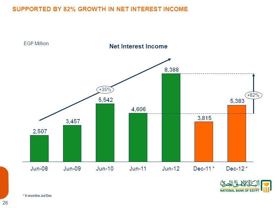 SUPPORTED BY 82% GROWTH IN NET INTEREST INCOME