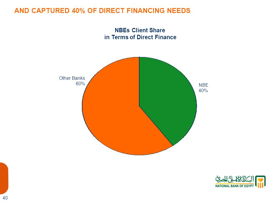 in Terms of Direct Finance