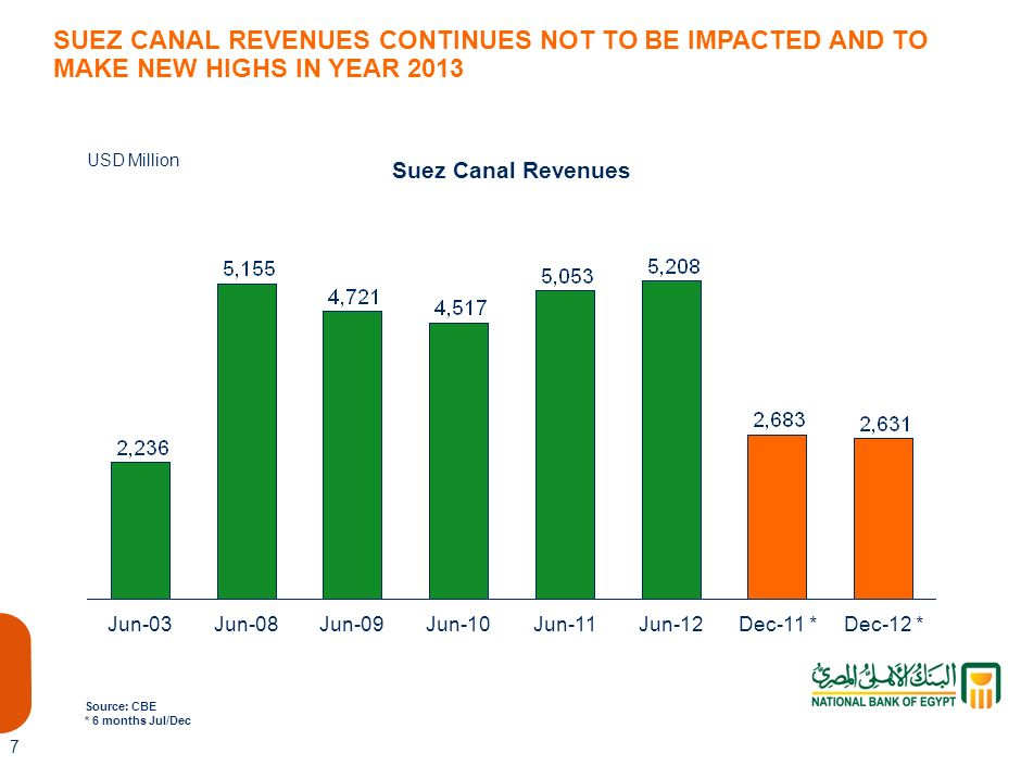 2,683 SUEZ CANAL REVENUES CONTINUES NOT TO BE IMPACTED AND TO MAKE NEW HIGHS IN YEAR 2013. USD Million.