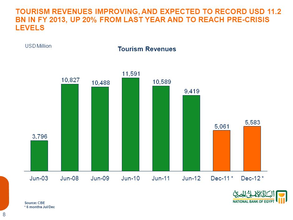 5,061 TOURISM REVENUES IMPROVING, AND EXPECTED TO RECORD USD 11.2 BN IN FY 2013, UP 20% FROM LAST YEAR AND TO REACH PRE-CRISIS LEVELS.