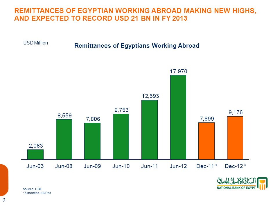 Remittances of Egyptians Working Abroad