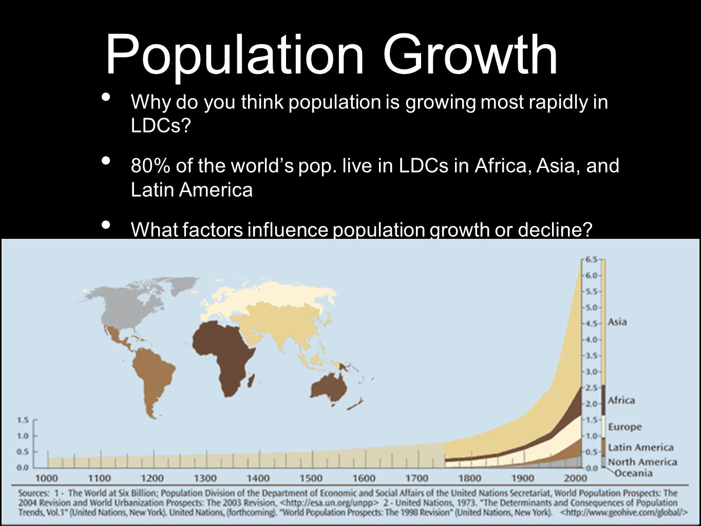 Population Growth Why do you think population is growing most rapidly in LDCs