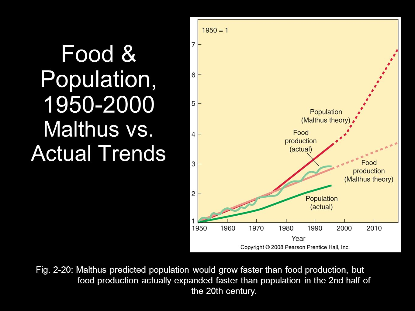 Food & Population, Malthus vs. Actual Trends