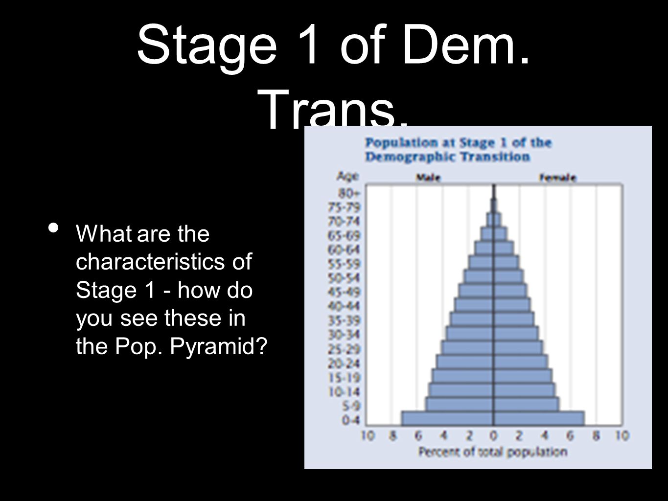 Stage 1 of Dem. Trans.