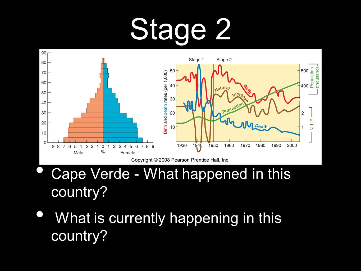 Stage 2 Cape Verde - What happened in this country