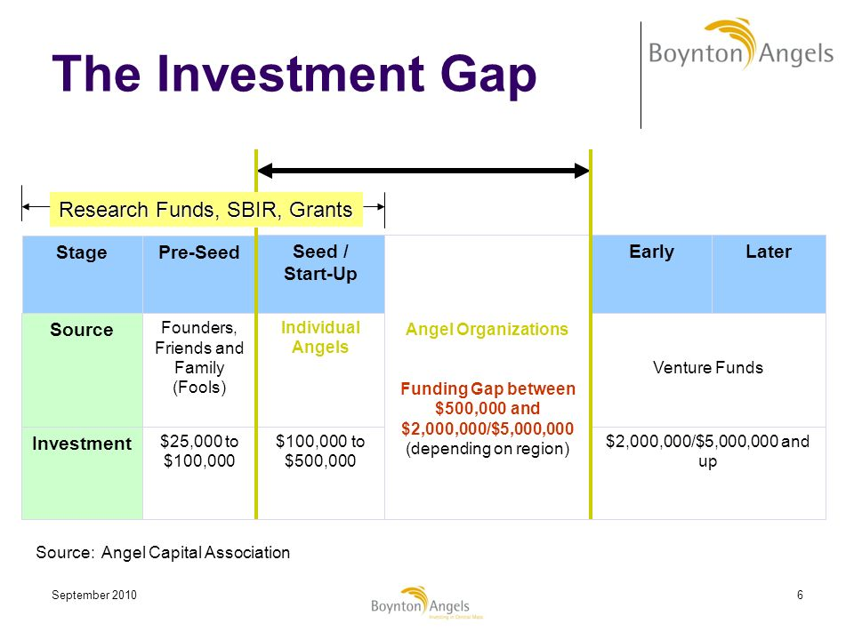 Funding Gap between $500,000 and $2,000,000/$5,000,000