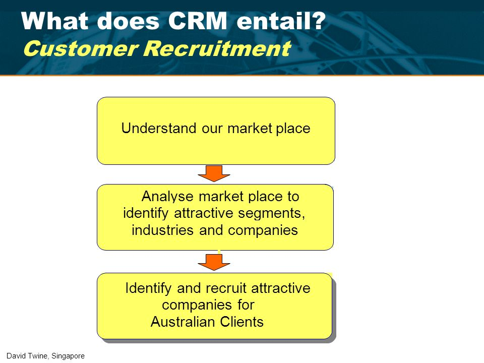 What does CRM entail Customer Recruitment