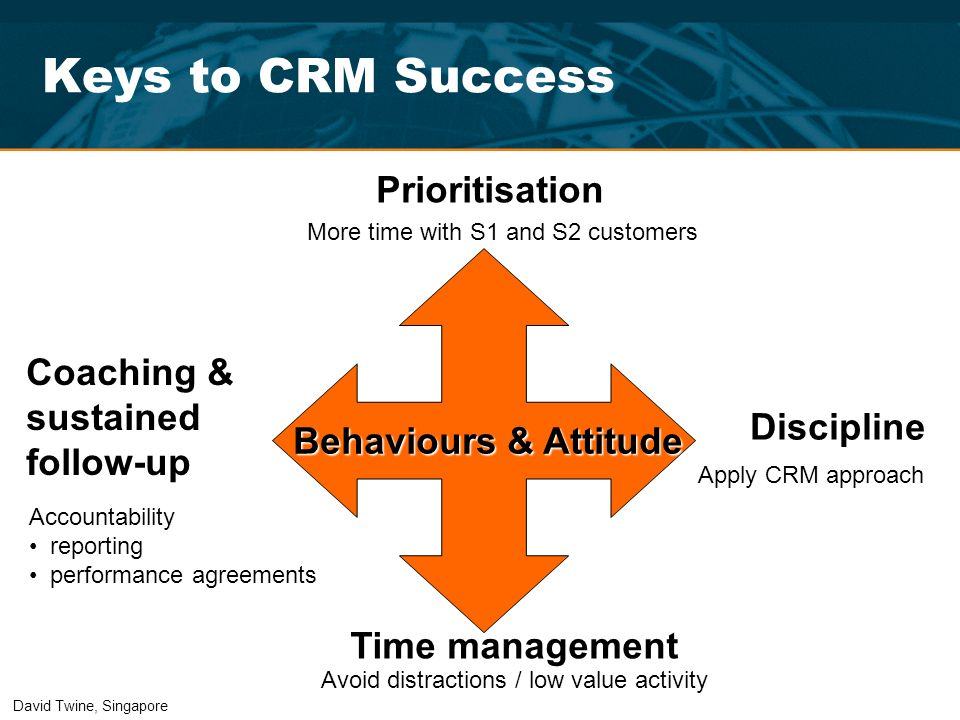 Keys to CRM Success Prioritisation Coaching & sustained follow-up