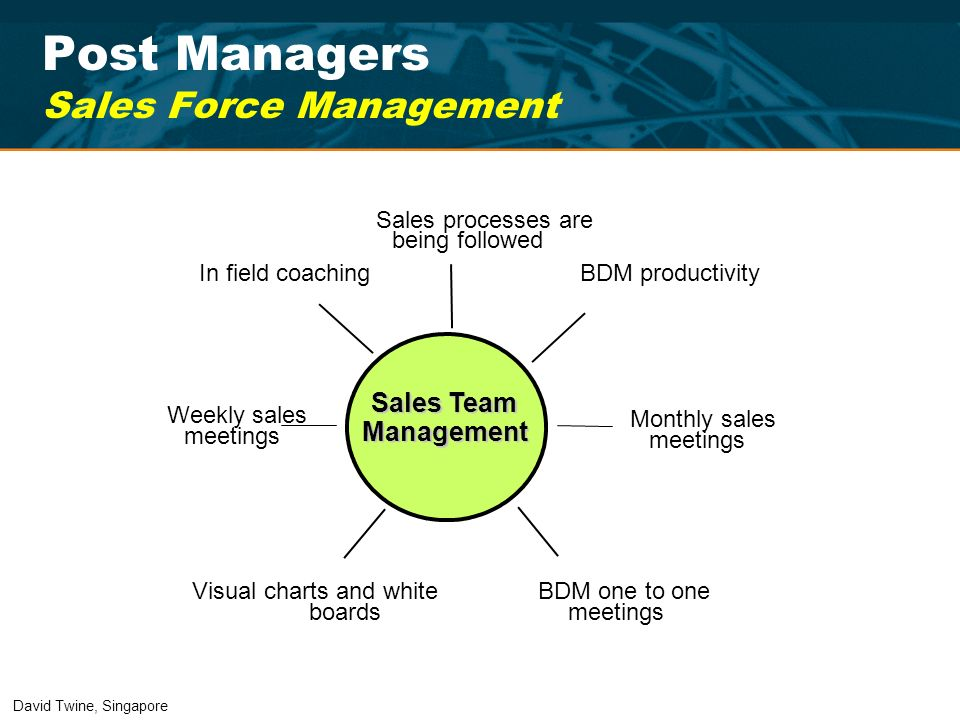 Post Managers Sales Force Management