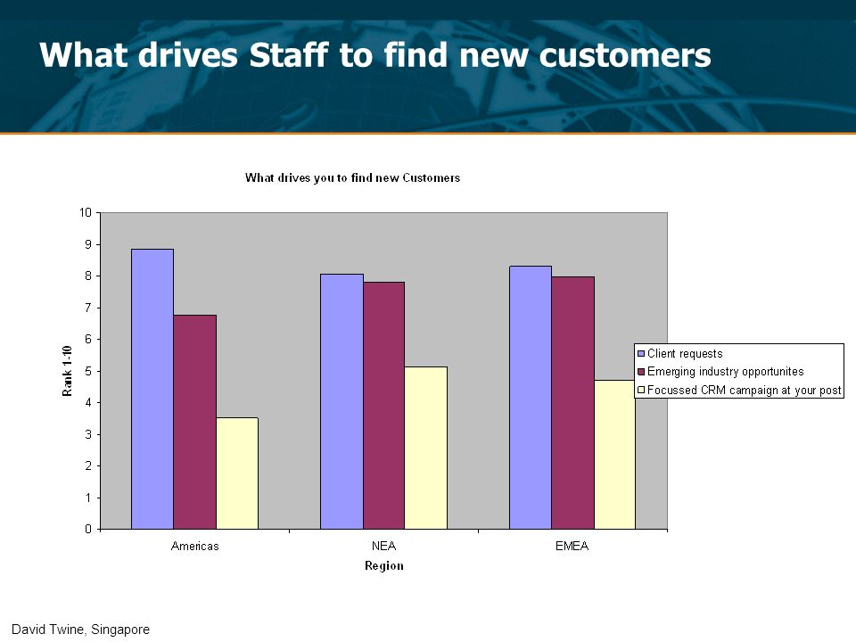 What drives Staff to find new customers