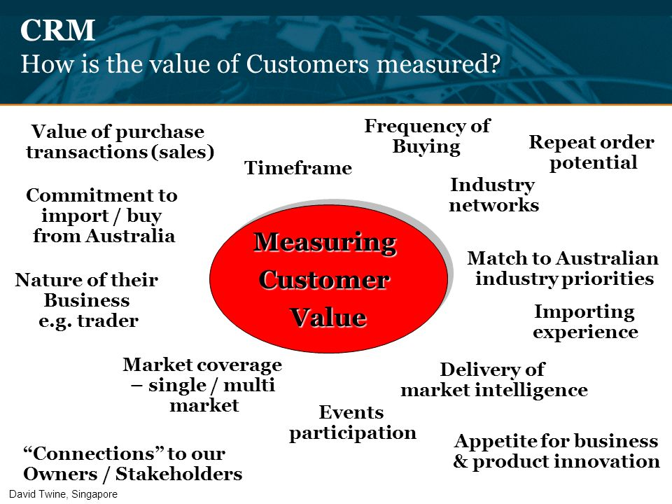 CRM How is the value of Customers measured