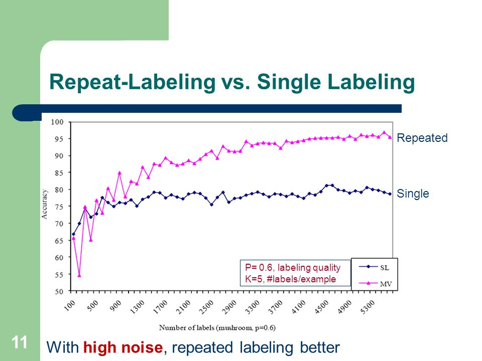 Repeat-Labeling vs. Single Labeling