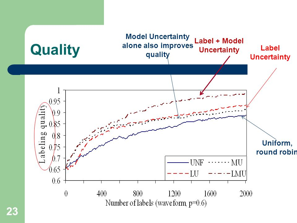 Quality Model Uncertainty alone also improves quality
