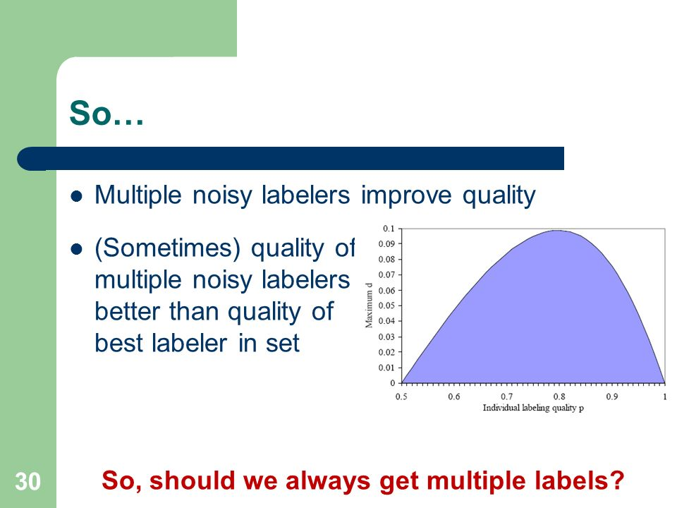 So… Multiple noisy labelers improve quality