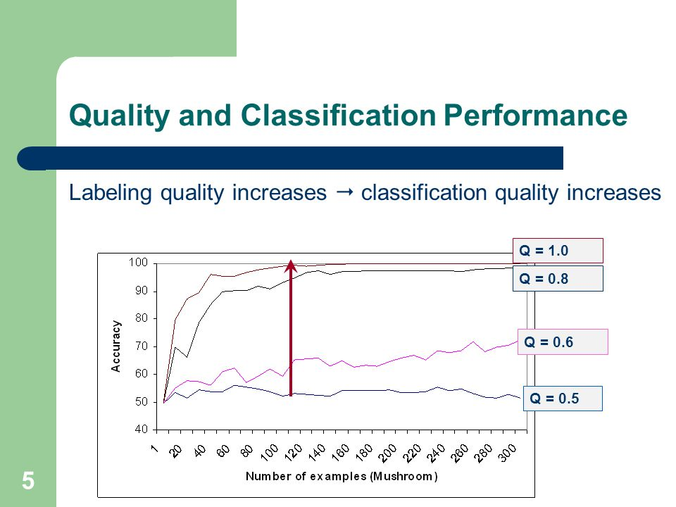 Quality and Classification Performance