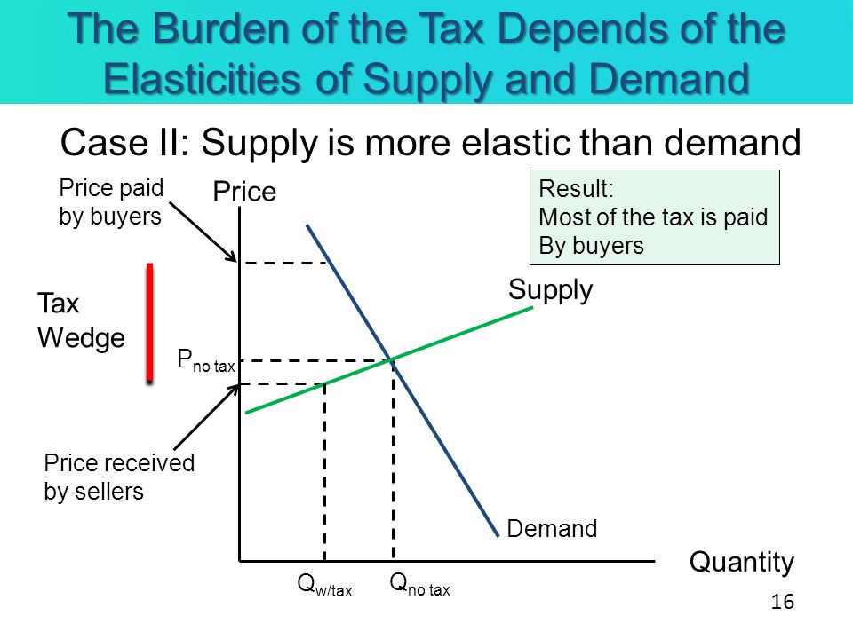 The Burden of the Tax Depends of the Elasticities of Supply and Demand