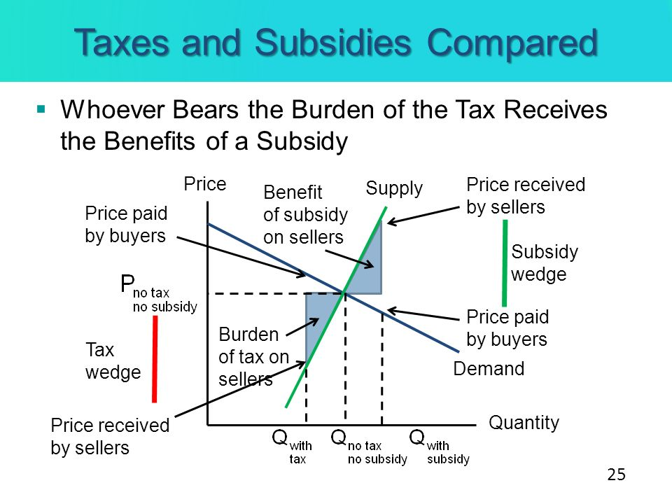 Taxes and Subsidies Compared