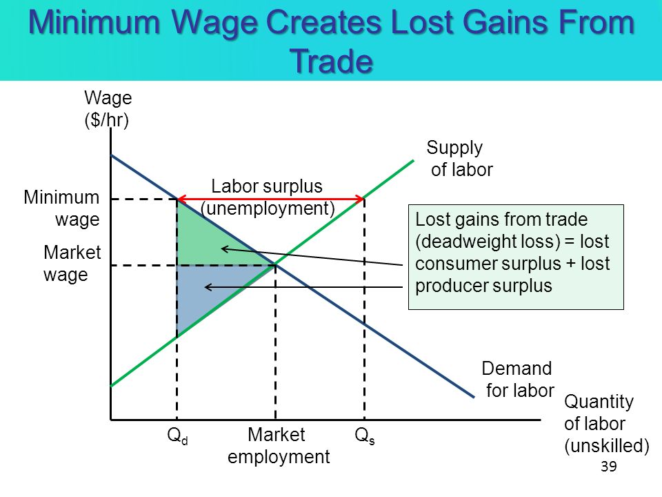 Minimum Wage Creates Lost Gains From Trade