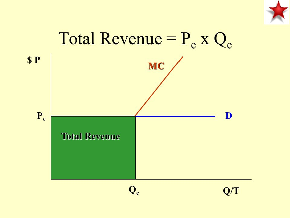 Total Revenue = Pe x Qe $ P MC Pe D Total Revenue Qe Q/T