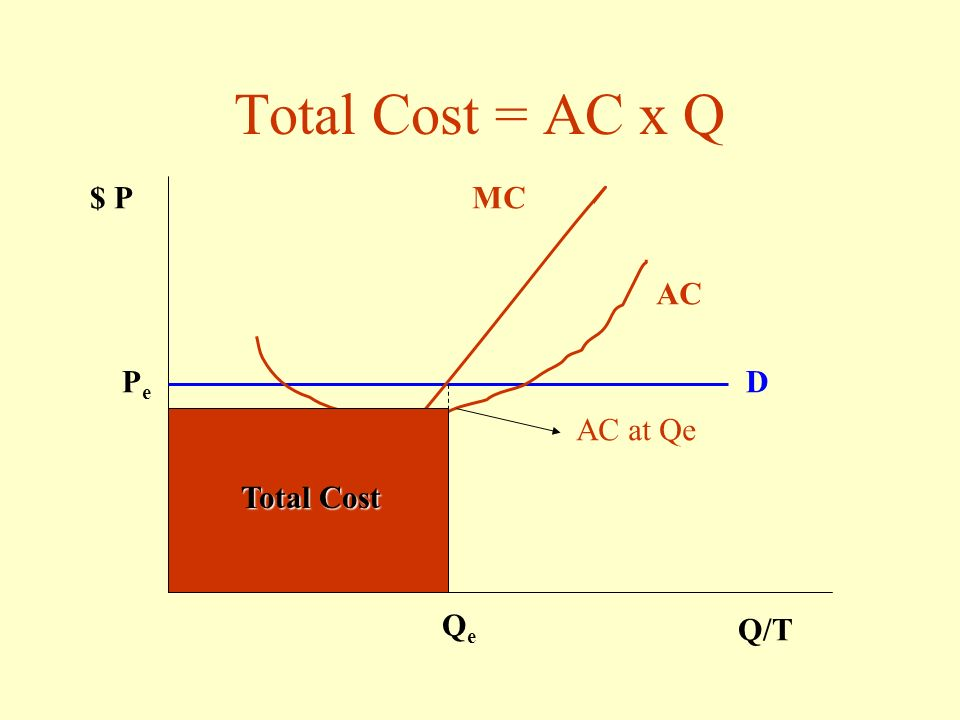 Total Cost = AC x Q $ P MC AC Pe D AC at Qe Total Cost Qe Q/T