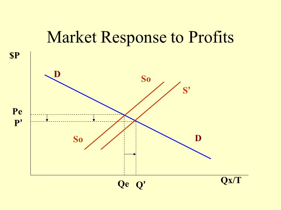 Market Response to Profits