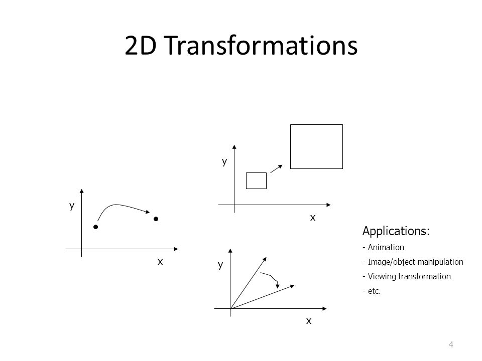 2D Transformations Applications: y y x x y x Animation