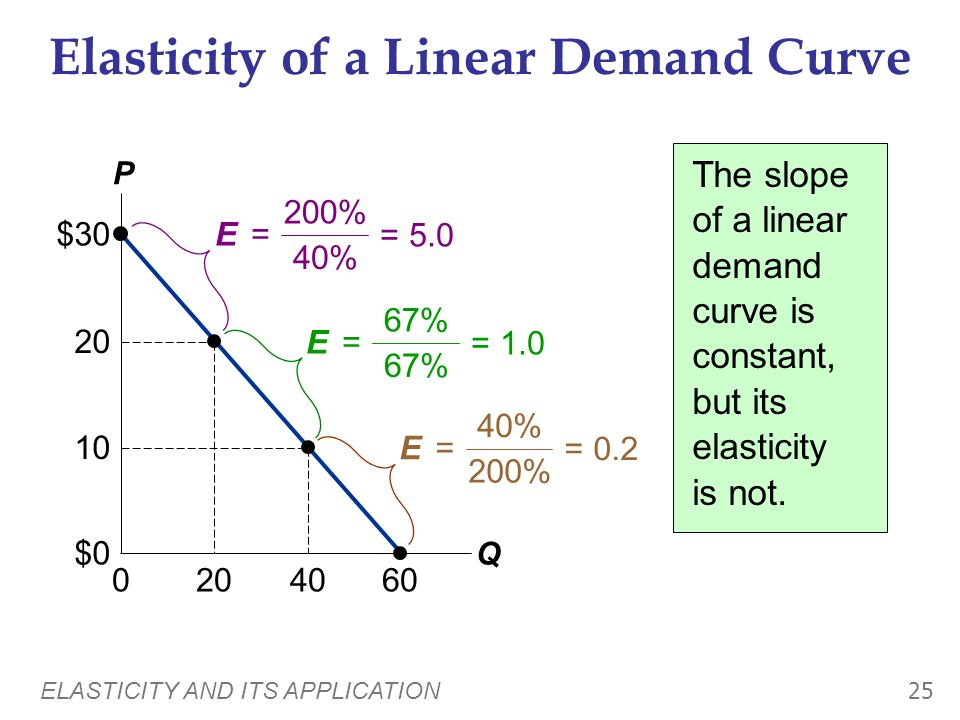 Elasticity of a Linear Demand Curve