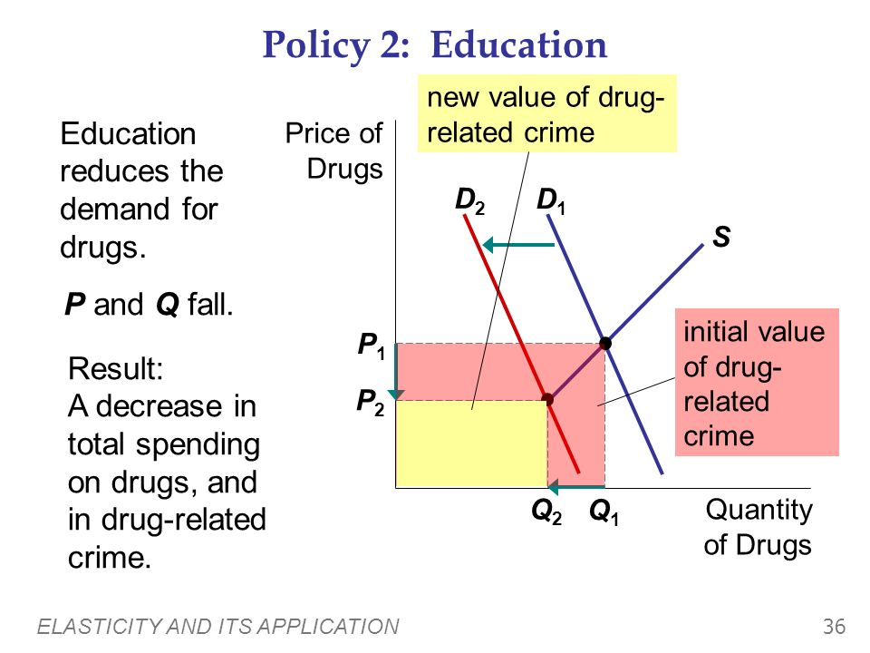 Policy 2: Education Education reduces the demand for drugs.