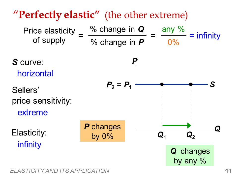 Perfectly elastic (the other extreme)