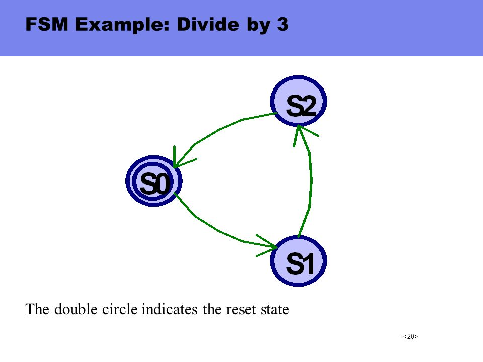 FSM Example: Divide by 3 The double circle indicates the reset state