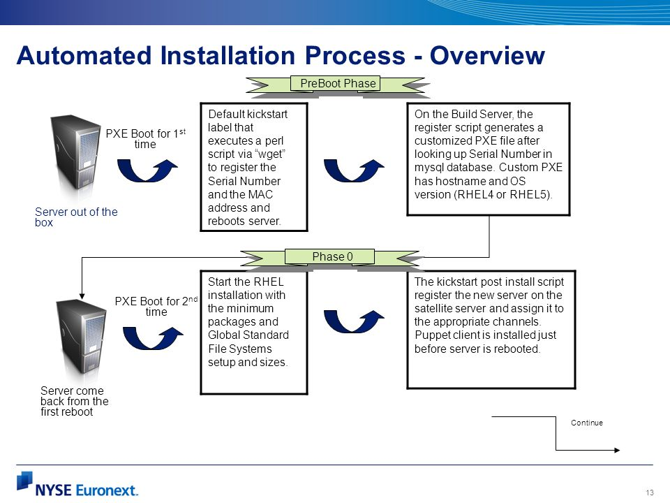 Automated Installation Process - Overview