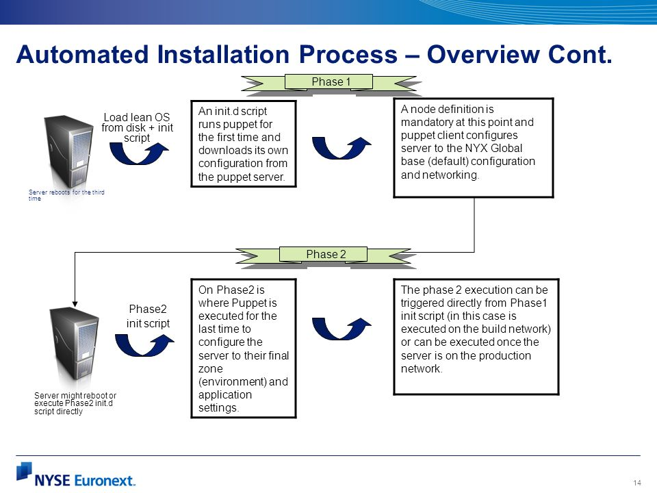 Automated Installation Process – Overview Cont.