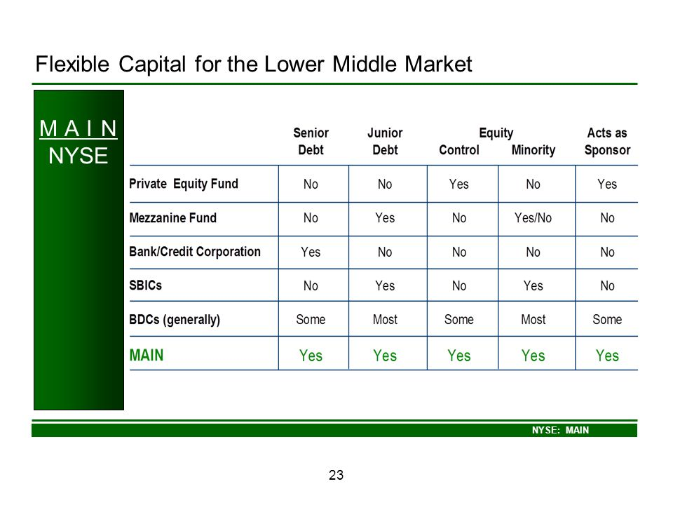 Flexible Capital for the Lower Middle Market