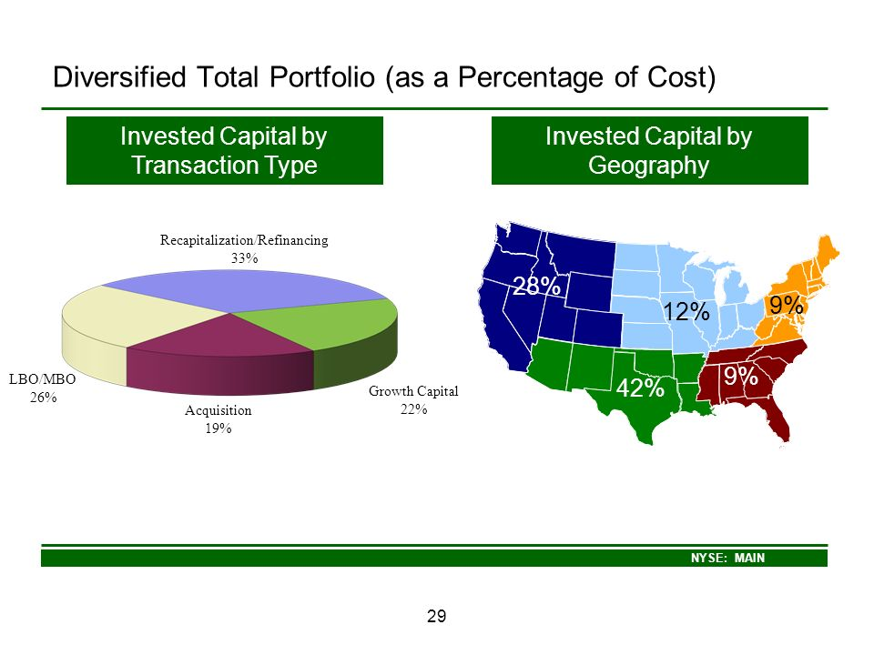 Diversified Total Portfolio (as a Percentage of Cost)