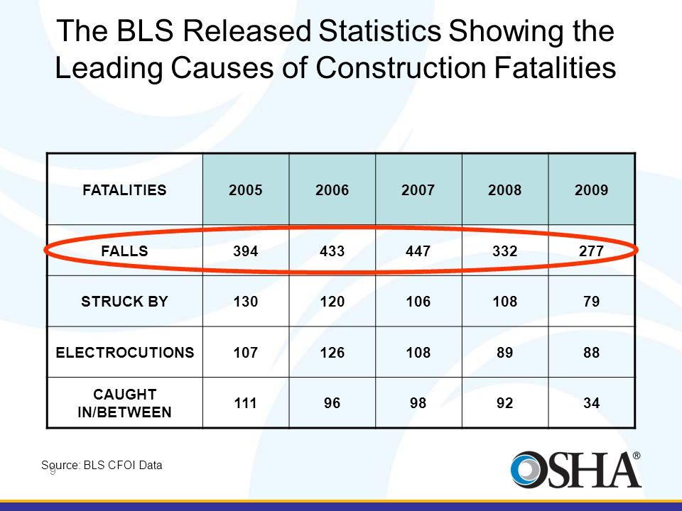 The BLS Released Statistics Showing the Leading Causes of Construction Fatalities