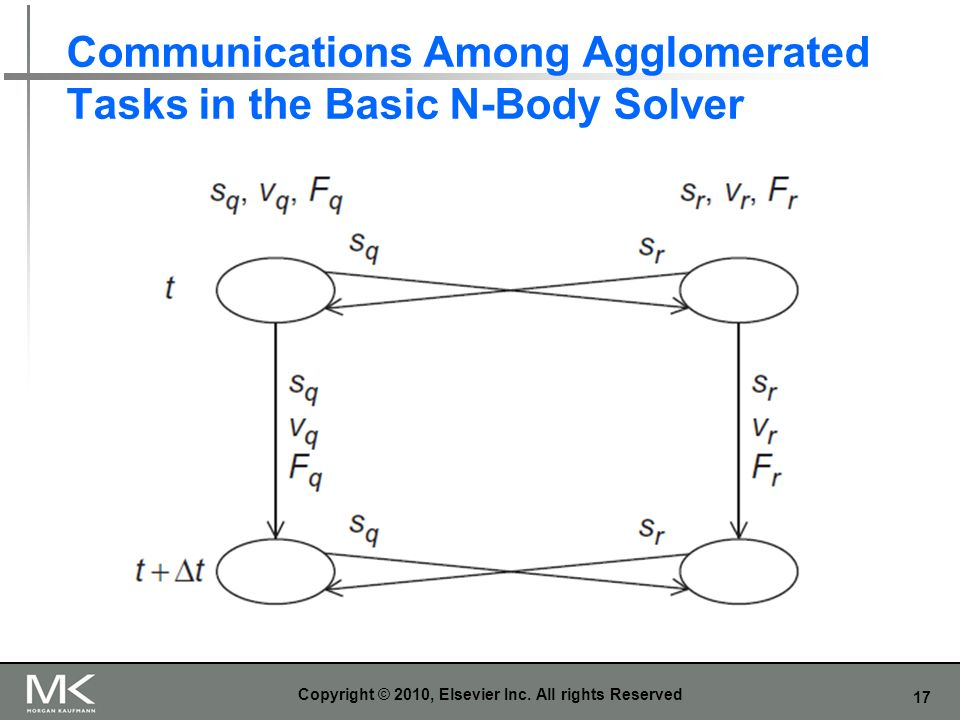 Communications Among Agglomerated Tasks in the Basic N-Body Solver