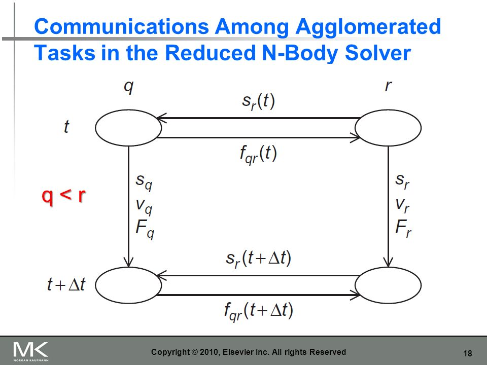 Communications Among Agglomerated Tasks in the Reduced N-Body Solver