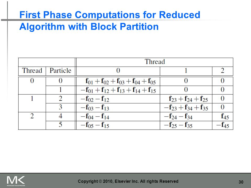 First Phase Computations for Reduced Algorithm with Block Partition