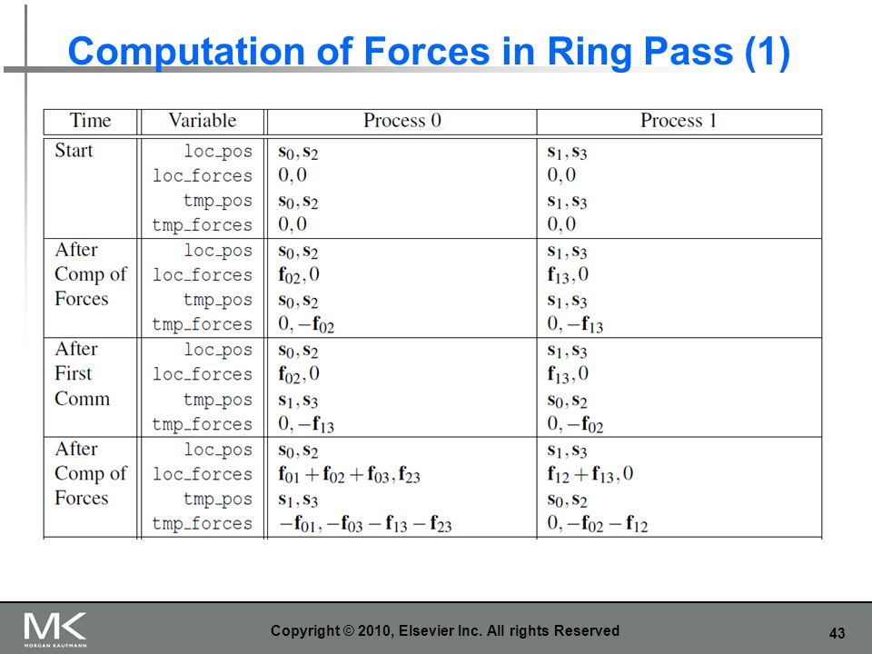 Computation of Forces in Ring Pass (1)
