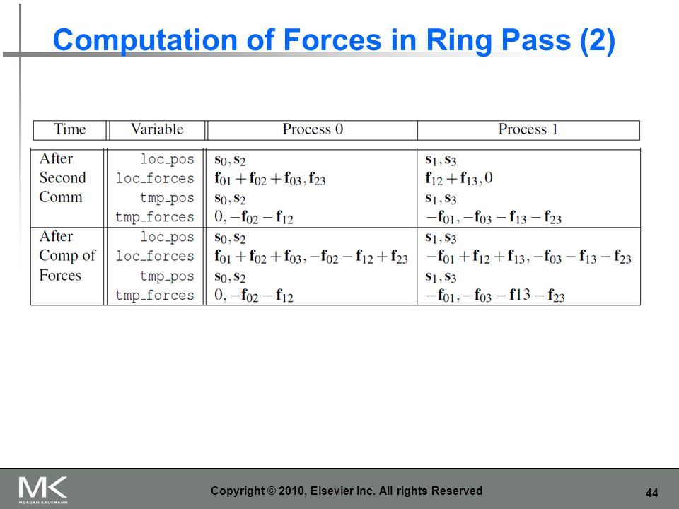 Computation of Forces in Ring Pass (2)
