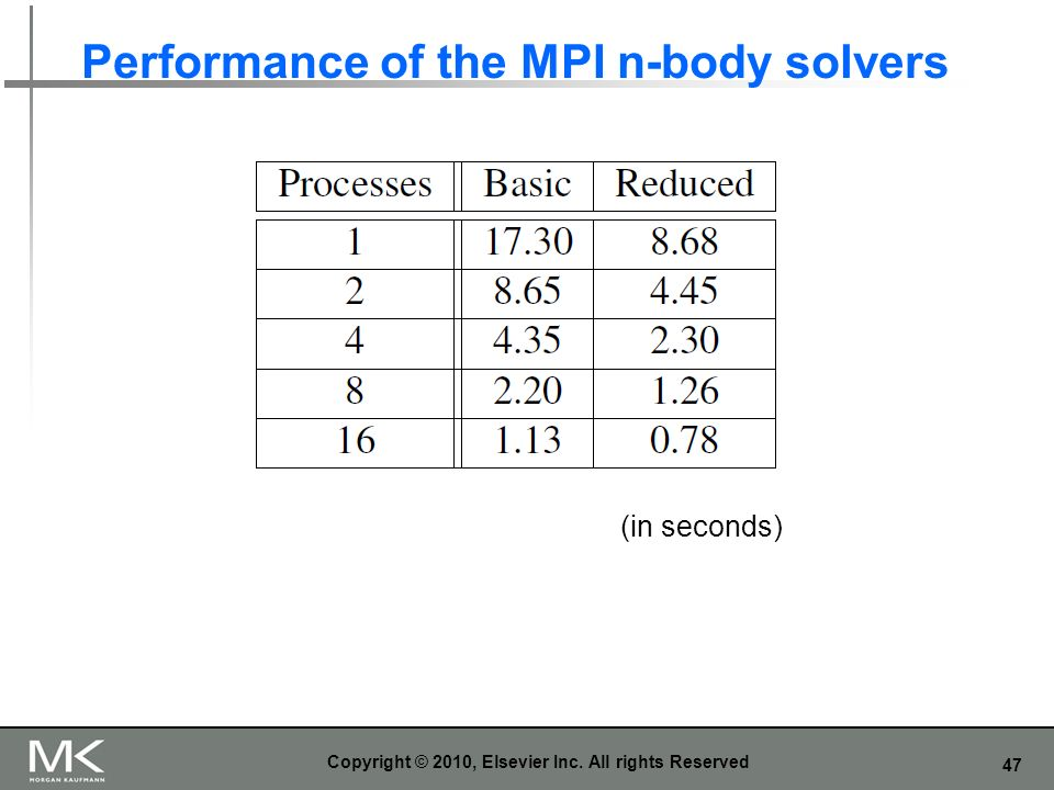 Performance of the MPI n-body solvers
