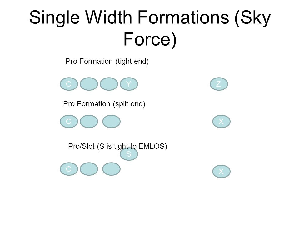 Single Width Formations (Sky Force)
