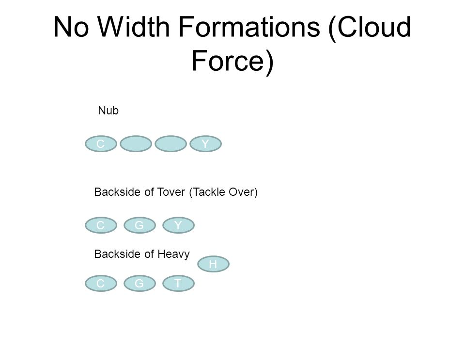 No Width Formations (Cloud Force)