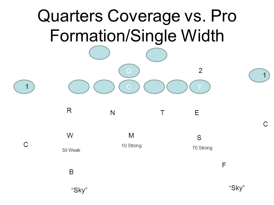 Quarters Coverage vs. Pro Formation/Single Width