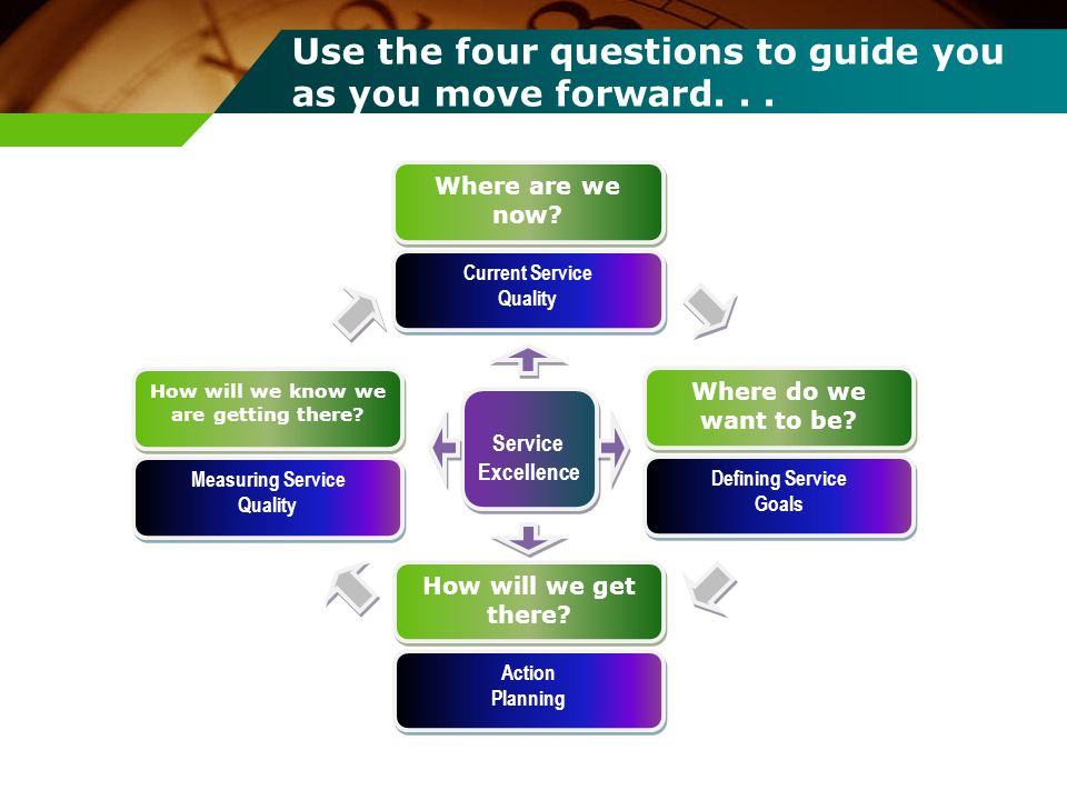 Use the four questions to guide you as you move forward. . .