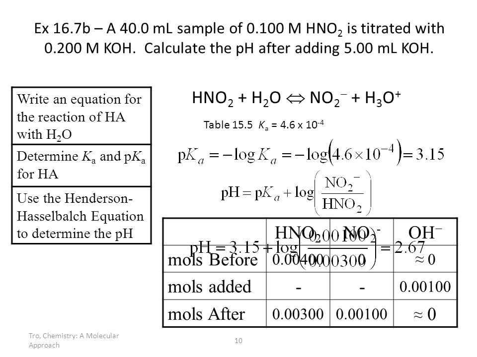 HNO2 + H2O  NO2 + H3O+ HNO2 NO2- OH− mols Before mols added -